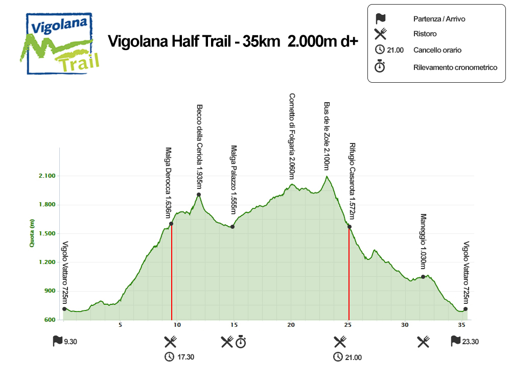 Vigolana Half Trail - elevation profile