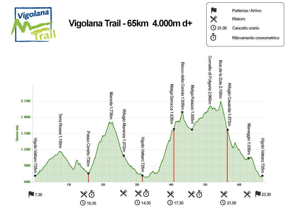 Vigolana Trail - elevation profile